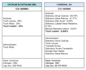 fila-3-_-participatii-TIUCH-Catalin-_-RisCo---CUI-1805963---CATALIN-SI-CATALINA-SR-din-17-06-2015-ACT-3
